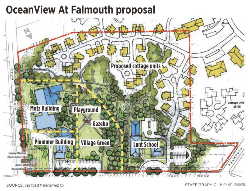 OceanView at Falmouth wants to pay $3.25 million for the former Plummer-Motz and Lunt school properties. It would build 35 cottages, 36 apartments or townhouses, a 30-bed Alzheimer's facility and affordable senior housing. It also would allow the town to keep the Motz building and possibly develop it as a community recreation center.