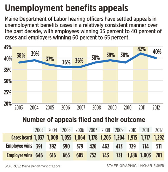 Unemployment Claims Data Suggesting State System Not